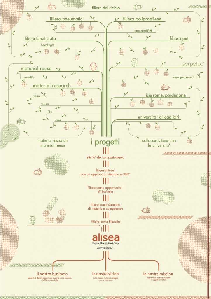 ALISEA_SUSTAINABLE_TREE